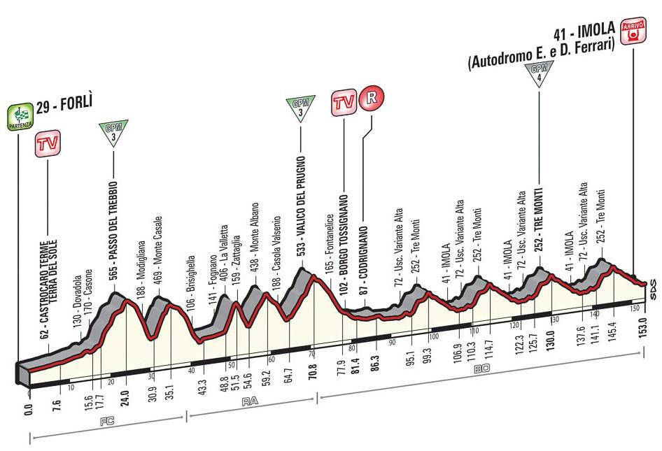 Etappe 11 van de Giro d'Italia 2015